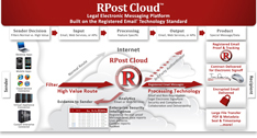 RPost-Cloud-Illustration-Thumbnail