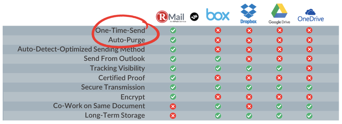 Send Secure Large File Transfer