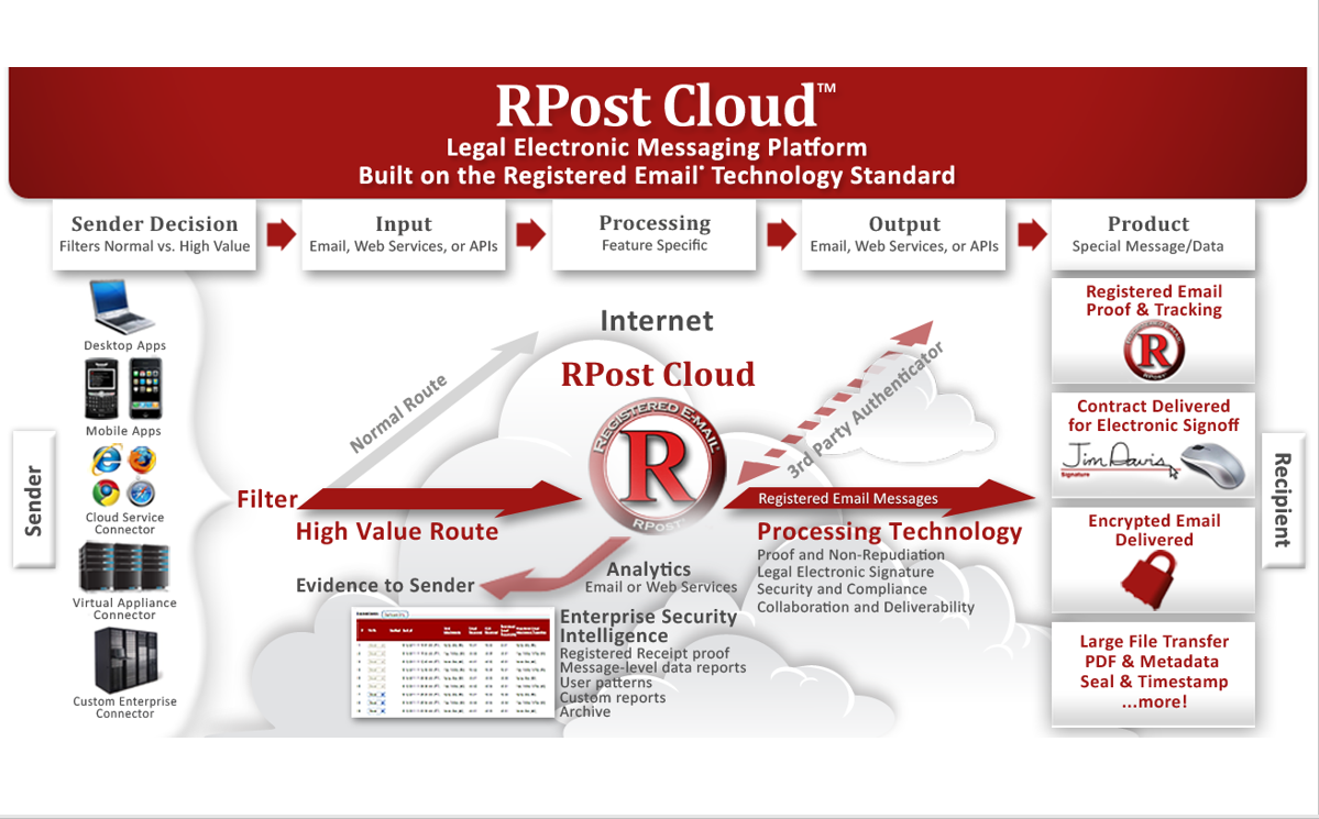 rpost-cloud-registered-email-technology-standard